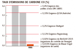 TAUX D'EMISSION DE CARBONE